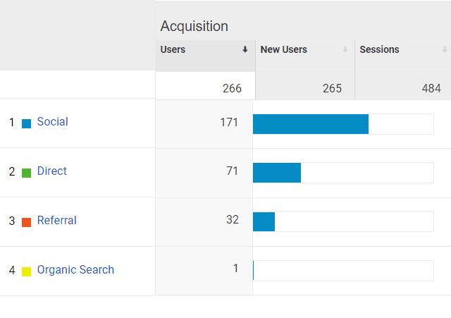 Google Analytics Acquisition for Mommy Explained website
