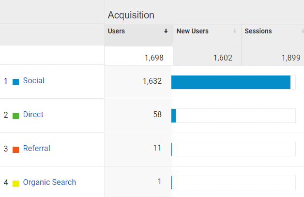 April 2020 Google Analytics Acquisition Report for Mommy Explained