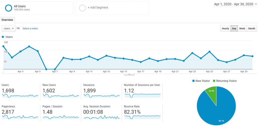 Google Analytics Audience Report April 2020 for Mommy Explained