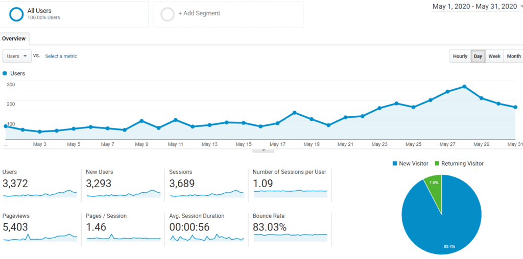 Google Analytics Audience May 2020 for Mommy Explained