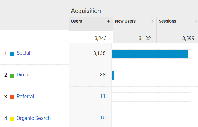 Google Analytics Acquisition for Mommy Explained June 2020