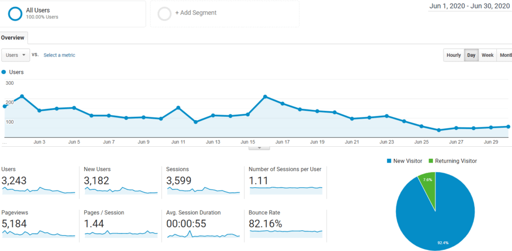 Google Analytics Audience for Mommy Explained June 2020