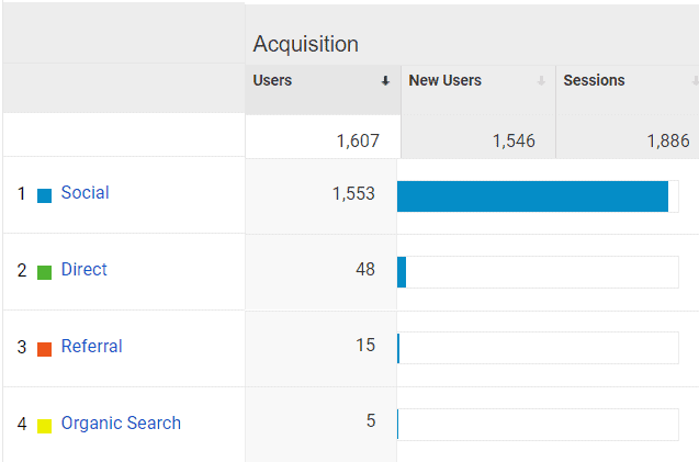 Google Analytics Acquisition for Mommy Explained July 2020