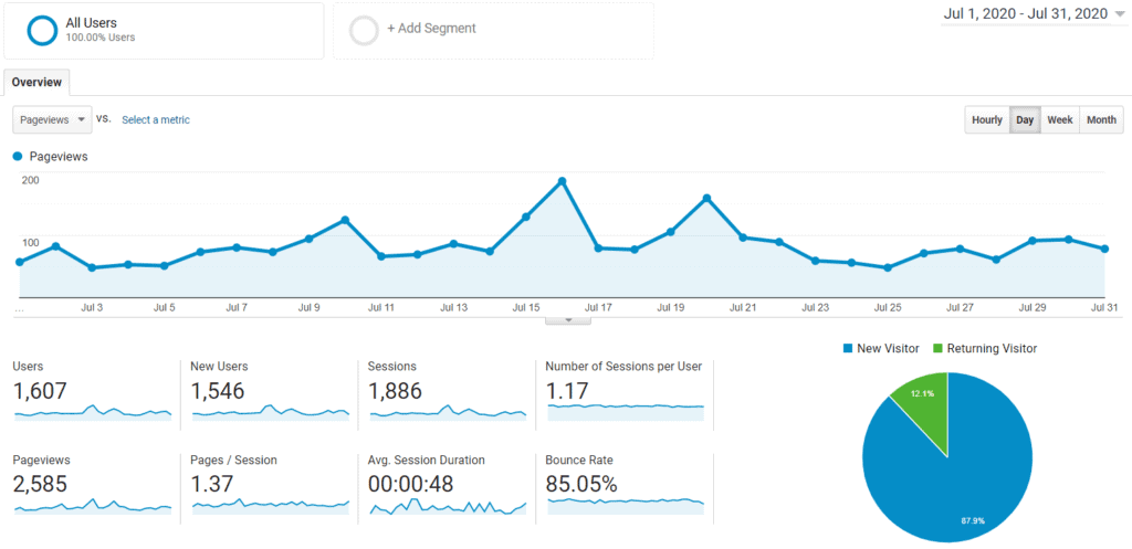 Google Analytics Audience for Mommy Explained July 2020