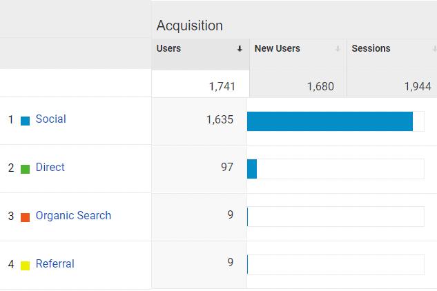 Google Analytics Acquisition for Mommy Explained September 2020