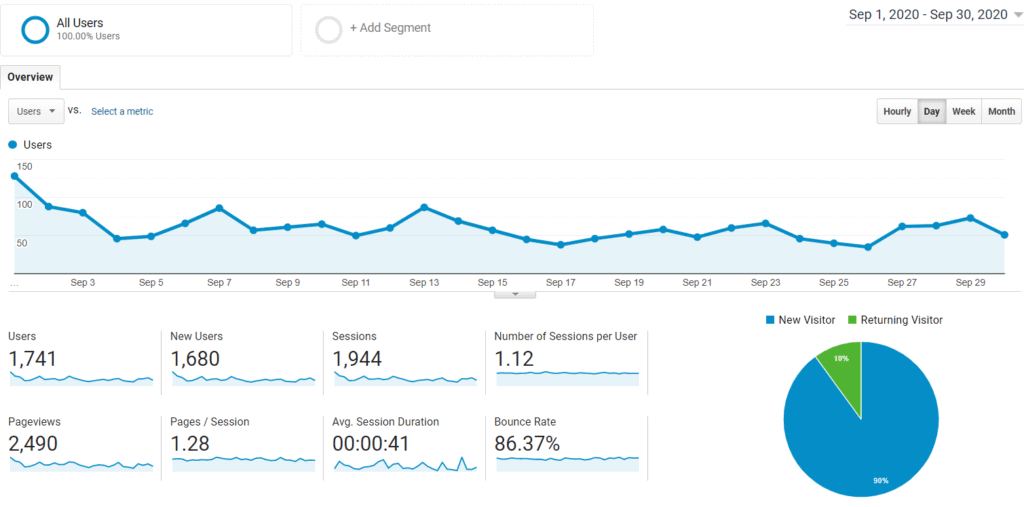 Audience Google Analytics for Mommy Explained September 2020