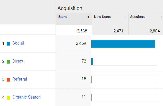 Google Analytics Acquisition for Mommy Explained December 2020